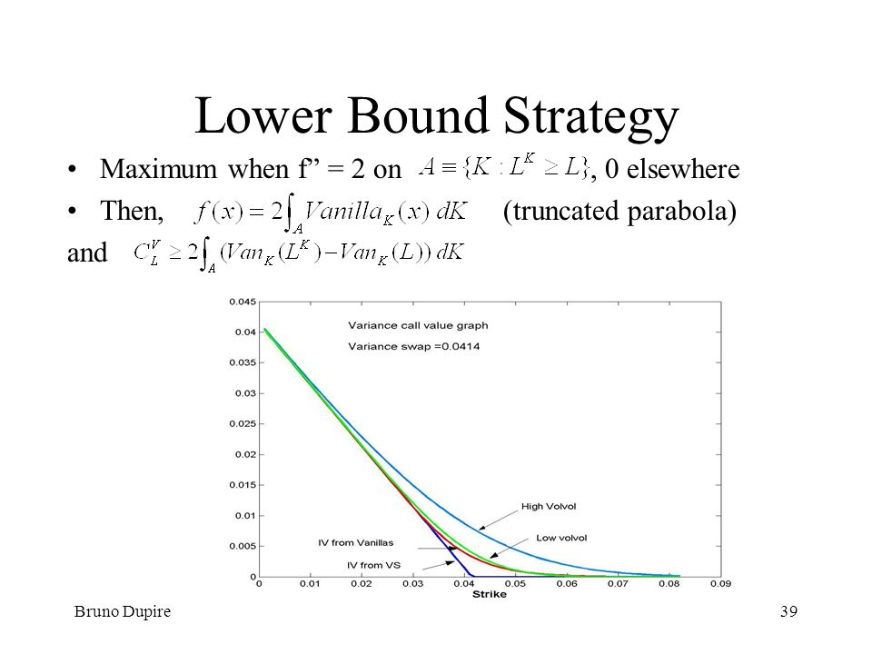 Bruno Dupire39 Lower Bound Strategy Maximum when f = 2 on, 0 elsewhere Then,(truncated parabola) and