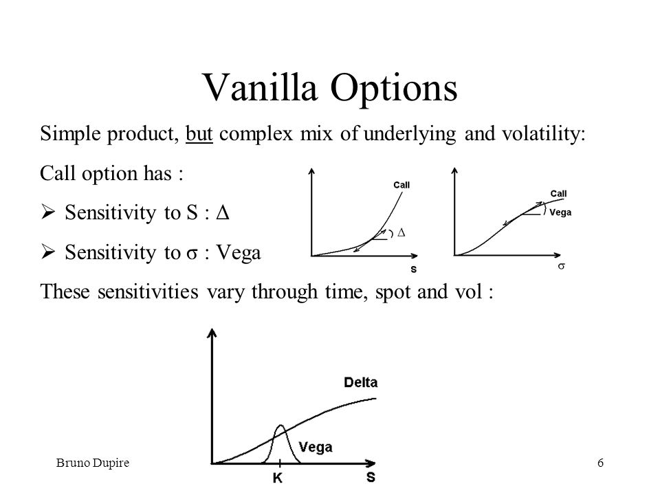 Bruno Dupire6 Vanilla Options Simple product, but complex mix of underlying and volatility: Call option has : Sensitivity to S : Δ Sensitivity to σ :