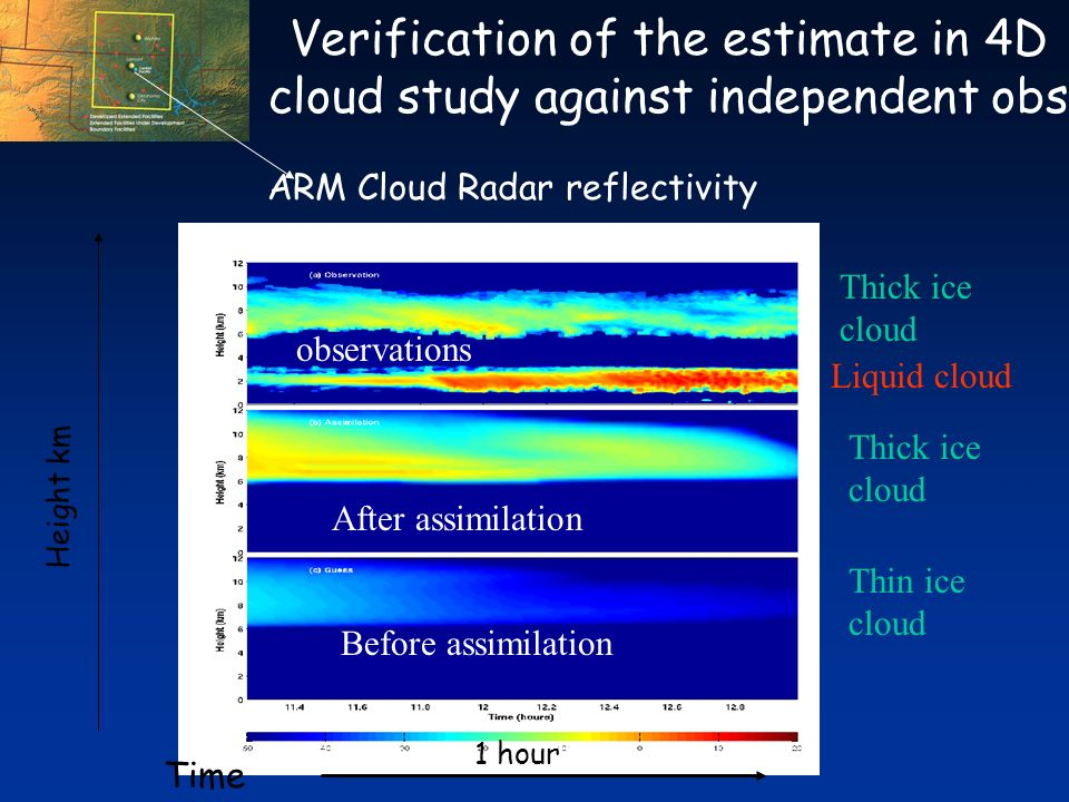 Verification of the estimate in 4D cloud study against independent obs ARM Cloud Radar reflectivity Before assimilation After assimilation observations Time Thick ice cloud Liquid cloud Height km 1 hour Thick ice cloud Thin ice cloud