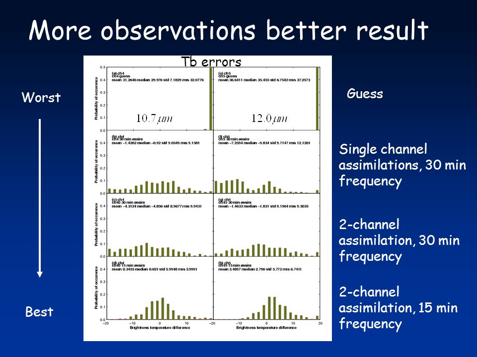 More observations better result Single channel assimilations, 30 min frequency 2-channel assimilation, 30 min frequency 2-channel assimilation, 15 min frequency Guess Worst Best Tb errors