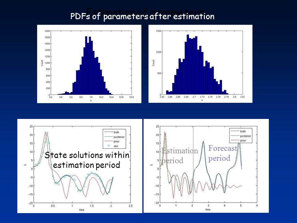Estimation of parameters State solutions within estimation period PDFs of parameters after estimation Estimation period Forecast period