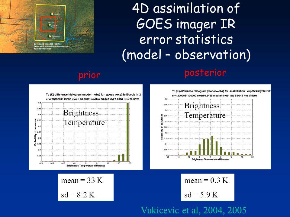 4D assimilation of GOES imager IR error statistics (model – observation) mean = 0.3 K sd = 5.9 K mean = 33 K sd = 8.2 K prior posterior Brightness Temperature Vukicevic et al, 2004, 2005