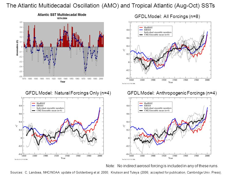The Atlantic Multidecadal Oscillation (AMO) and Tropical Atlantic (Aug-Oct) SSTs GFDL Model: All Forcings (n=8) GFDL Model: Natural Forcings Only (n=4