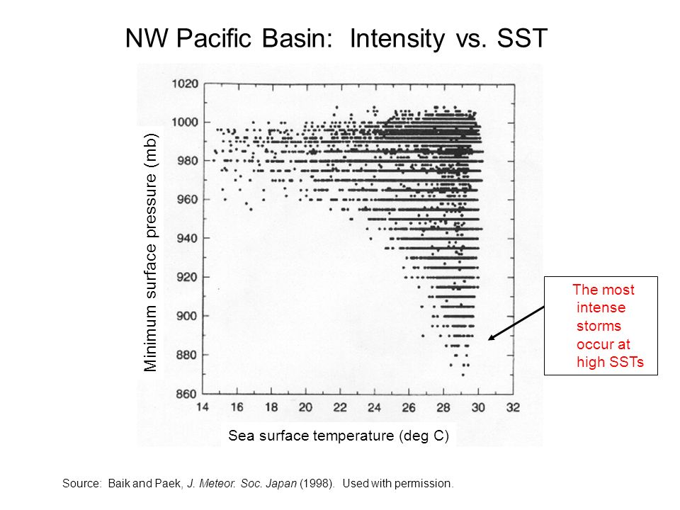 NW Pacific Basin: Intensity vs. SST Source: Baik and Paek, J. Meteor. Soc. Japan (1998). Used with permission. Minimum surface pressure (mb) Sea surfa