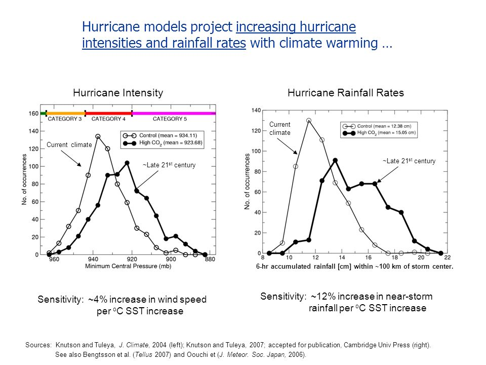 Hurricane models project increasing hurricane intensities and rainfall rates with climate warming … Sources: Knutson and Tuleya, J. Climate, 2004 (lef