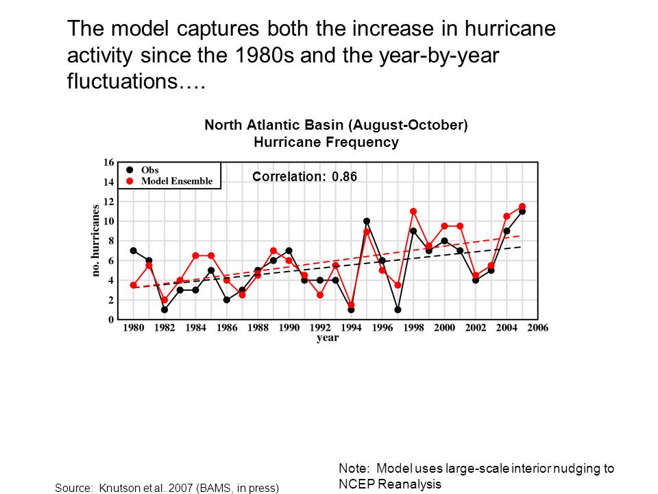 Note: Model uses large-scale interior nudging to NCEP Reanalysis The model captures both the increase in hurricane activity since the 1980s and the ye
