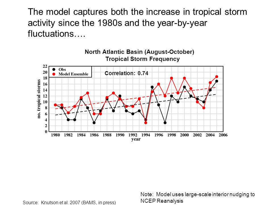 Note: Model uses large-scale interior nudging to NCEP Reanalysis The model captures both the increase in tropical storm activity since the 1980s and t