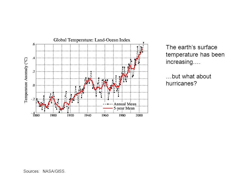 Sources: NASA/GISS. The earths surface temperature has been increasing…. …but what about hurricanes?