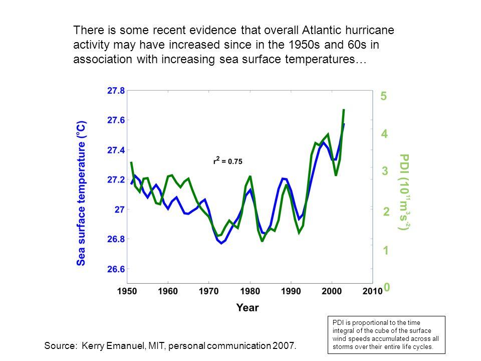 Source: Chris Landsea, NOAA/NHC But a measure of annual U.S.