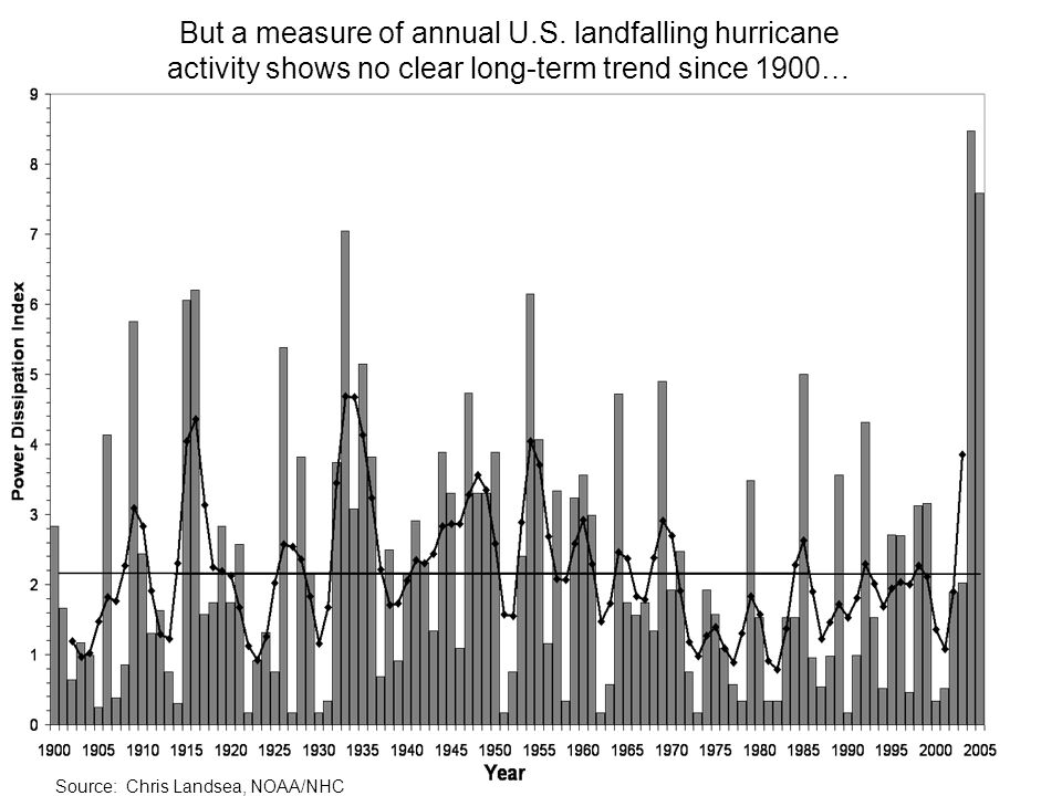 Source: Chris Landsea, NOAA/NHC But a measure of annual U.S. landfalling hurricane activity shows no clear long-term trend since 1900…