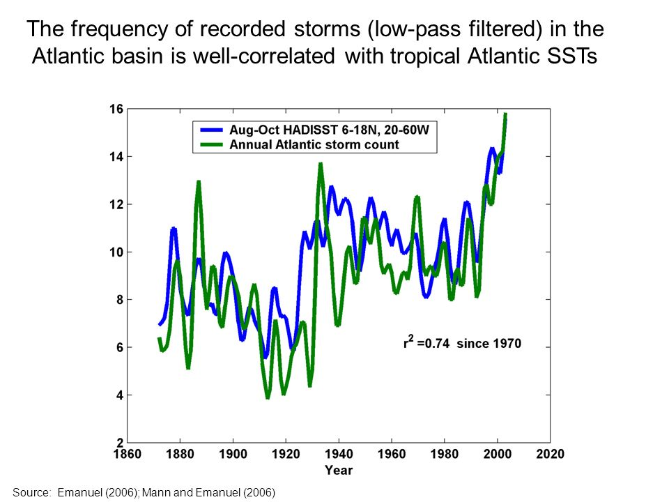 Note: Model uses large-scale interior nudging to NCEP Reanalysis The model captures both the increase in hurricane activity since the 1980s and the year-by-year fluctuations….