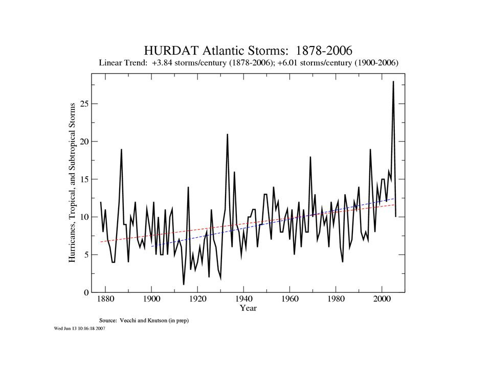 Sea surface temperatures have increased in the region where Atlantic hurricanes form and intensify, and they are projected to increase much more during the 21 st century…
