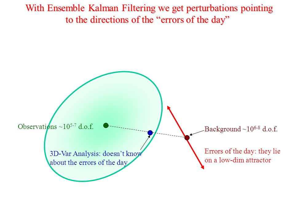 Background ~10 6-8 d.o.f. Errors of the day: they lie on a low-dim attractor With Ensemble Kalman Filtering we get perturbations pointing to the direc