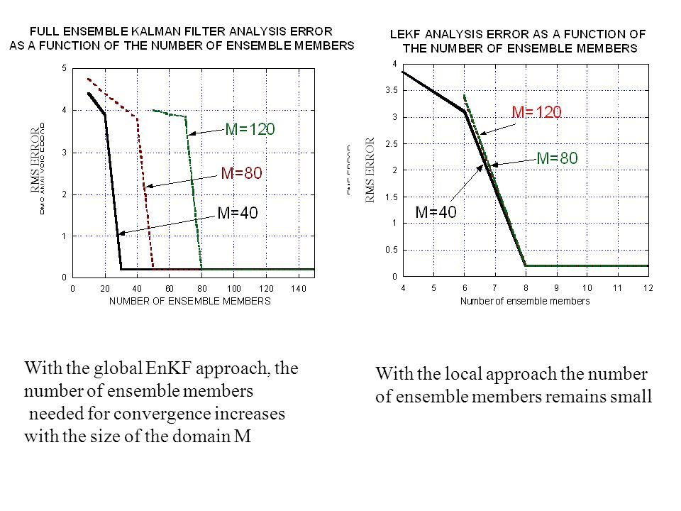 With the global EnKF approach, the number of ensemble members needed for convergence increases with the size of the domain M With the local approach t