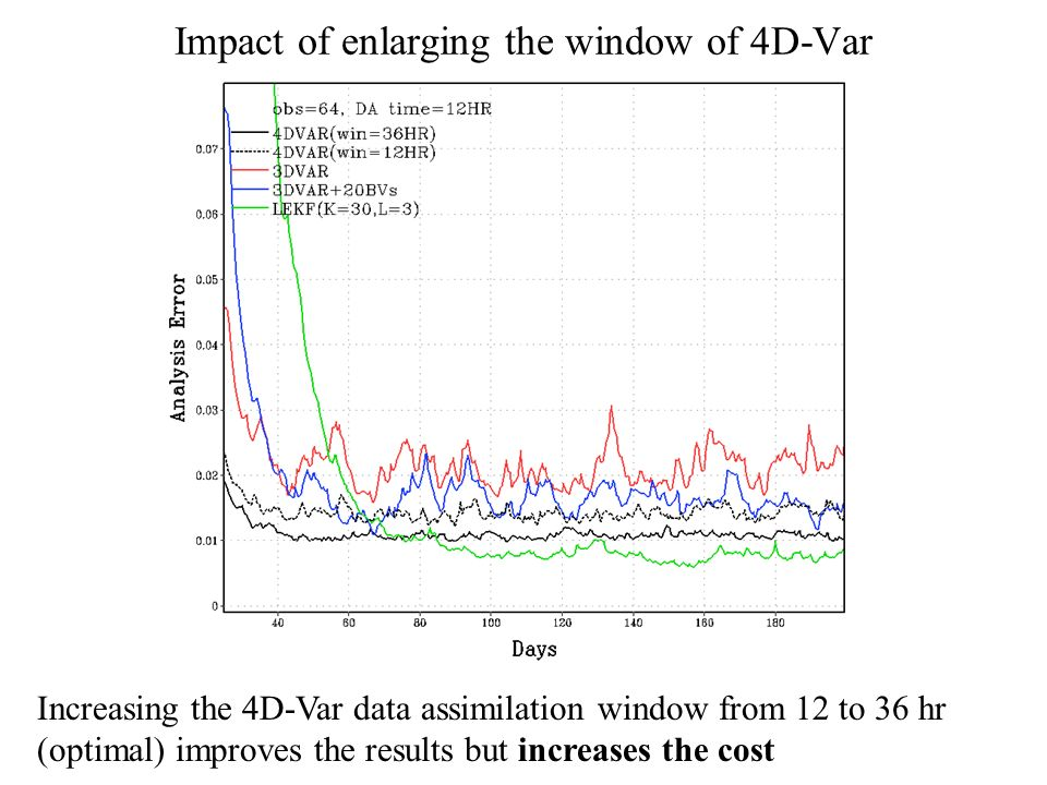 Impact of enlarging the window of 4D-Var Increasing the 4D-Var data assimilation window from 12 to 36 hr (optimal) improves the results but increases