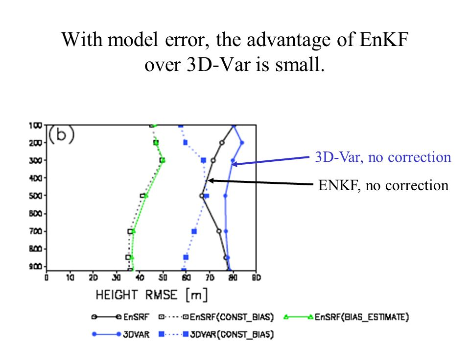 With model error, the advantage of EnKF over 3D-Var is small. 3D-Var, no correction ENKF, no correction