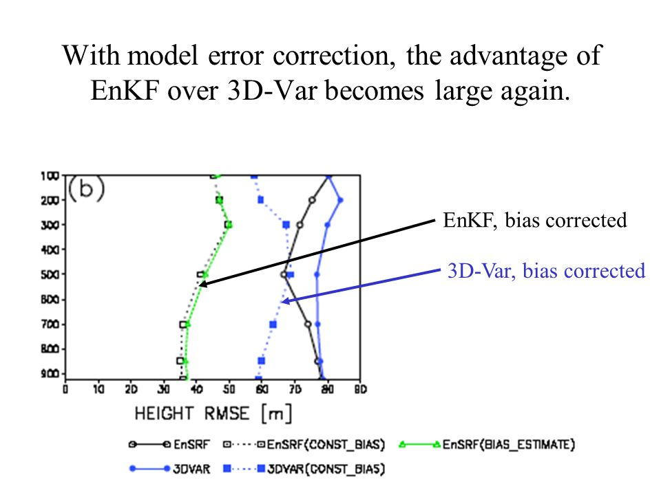 With model error correction, the advantage of EnKF over 3D-Var becomes large again. EnKF, bias corrected 3D-Var, bias corrected
