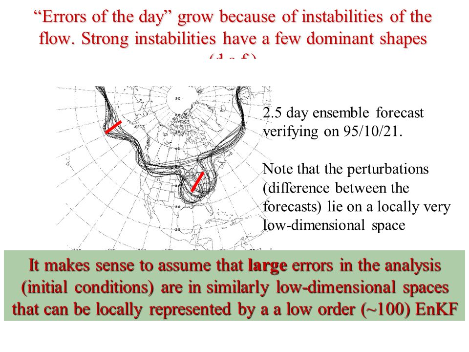 Errors of the day grow because of instabilities of the flow. Strong instabilities have a few dominant shapes (d.o.f.) 2.5 day ensemble forecast verify