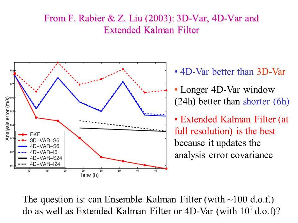 4D-Var better than 3D-Var Longer 4D-Var window (24h) better than shorter (6h) Extended Kalman Filter (at full resolution) is the best because it updat