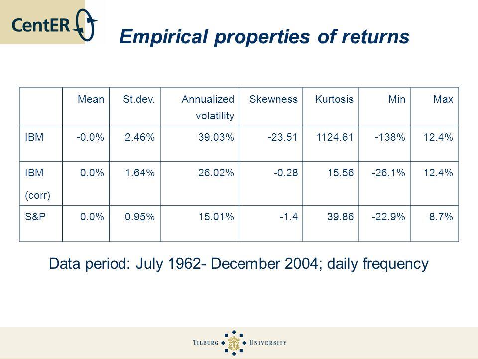 Empirical properties of returns MeanSt.dev. Annualized volatility SkewnessKurtosisMinMax IBM-0.0%2.46%39.03%-23.511124.61-138%12.4% IBM (corr) 0.0%1.6