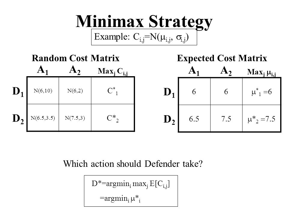 Minimax Strategy A1A1 A2A2 Max j C i,j D1D1 N(6,10)N(6,2) C*1C*1 D2D2 N(6.5,3.5)N(7.5,3) C* 2 A1A1 A2A2 Max j i,j D1D1 * 1 D2D2 * 2 Random Cost Matrix Expected Cost Matrix Example: C i,j =N( i,j, i,j ) Which action should Defender take.