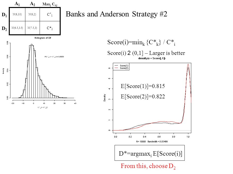 Banks and Anderson Strategy #2 From this, choose D 2 Score(i)=min k {C* k } / C* i Score(i) 2 (0,1] – Larger is better E[Score(1)]=0.815 E[Score(2)]=0.822 A1A1 A2A2 Max j C i,j D1D1 N(6,10)N(6,2) C*1C*1 D2D2 N(6.5,3.5)N(7.5,3) C* 2 D*=argmax i E[Score(i)]