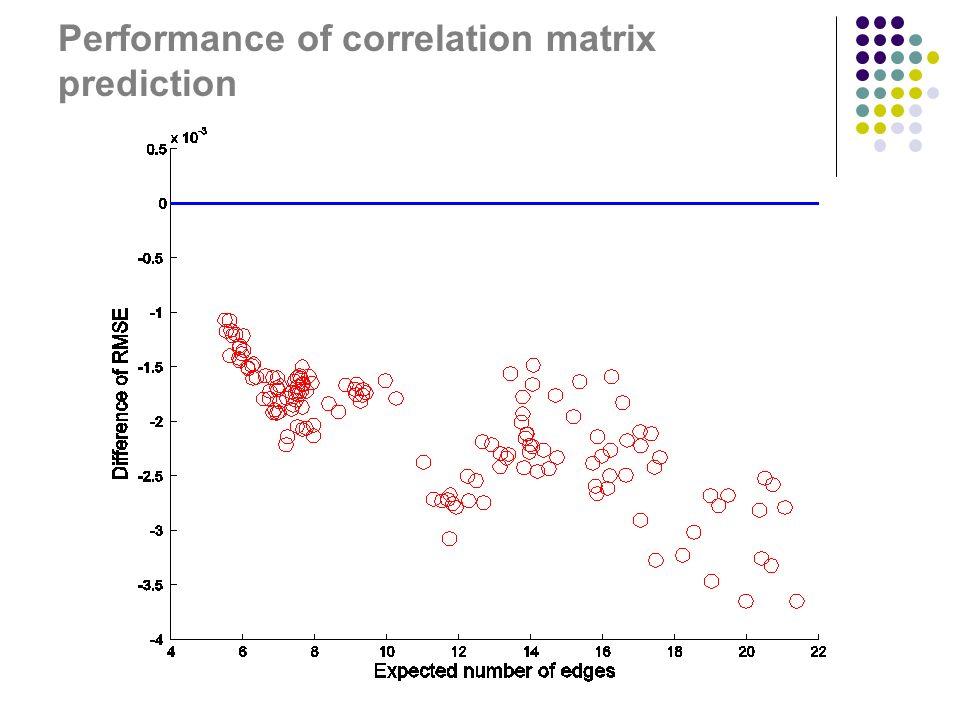 Performance of correlation matrix prediction