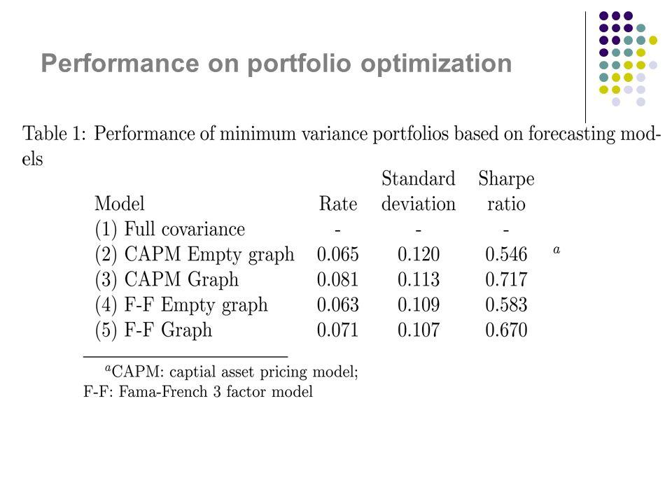 Performance on portfolio optimization