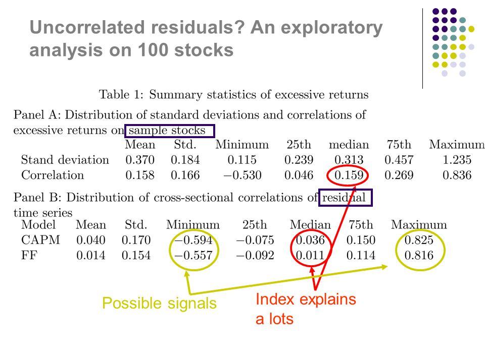 Uncorrelated residuals.