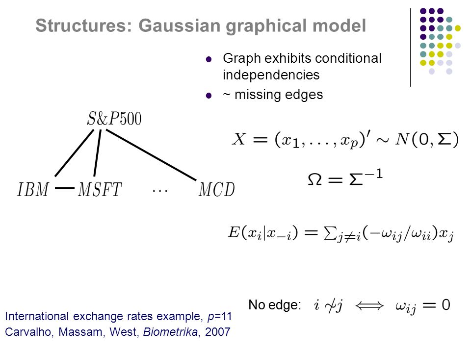 Structures: Gaussian graphical model Graph exhibits conditional independencies ~ missing edges International exchange rates example, p=11 Carvalho, Massam, West, Biometrika, 2007 No edge: