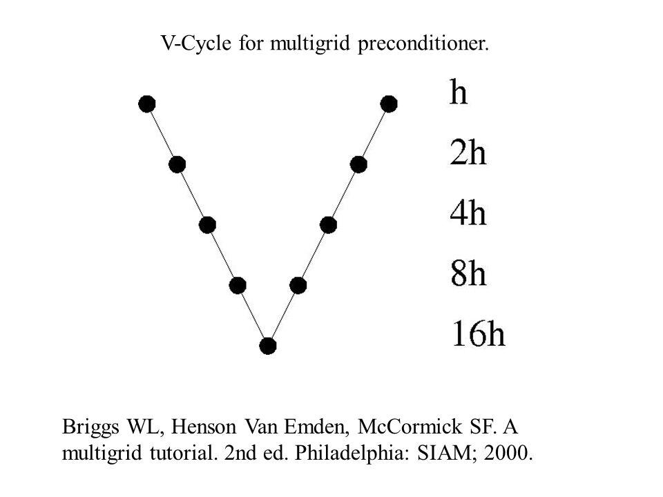 V-Cycle for multigrid preconditioner. Briggs WL, Henson Van Emden, McCormick SF. A multigrid tutorial. 2nd ed. Philadelphia: SIAM; 2000.