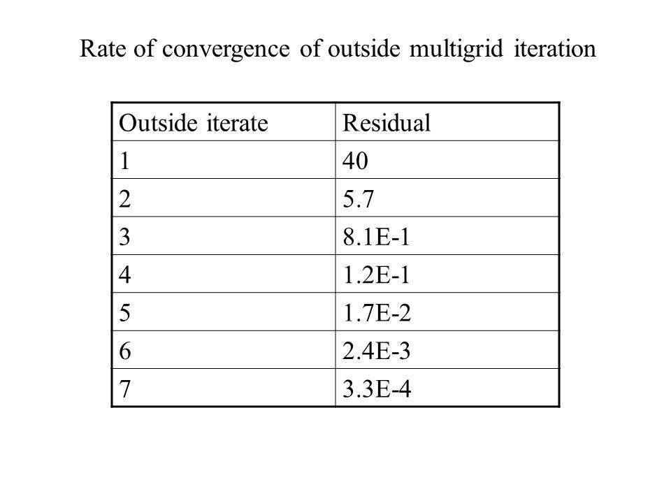 Outside iterateResidual 140 25.7 38.1E-1 41.2E-1 51.7E-2 62.4E-3 73.3E-4 Rate of convergence of outside multigrid iteration