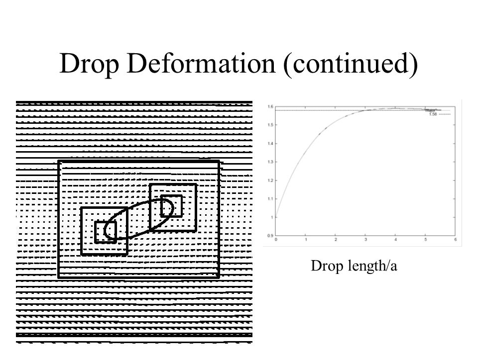 Drop Deformation (continued) Drop length/a