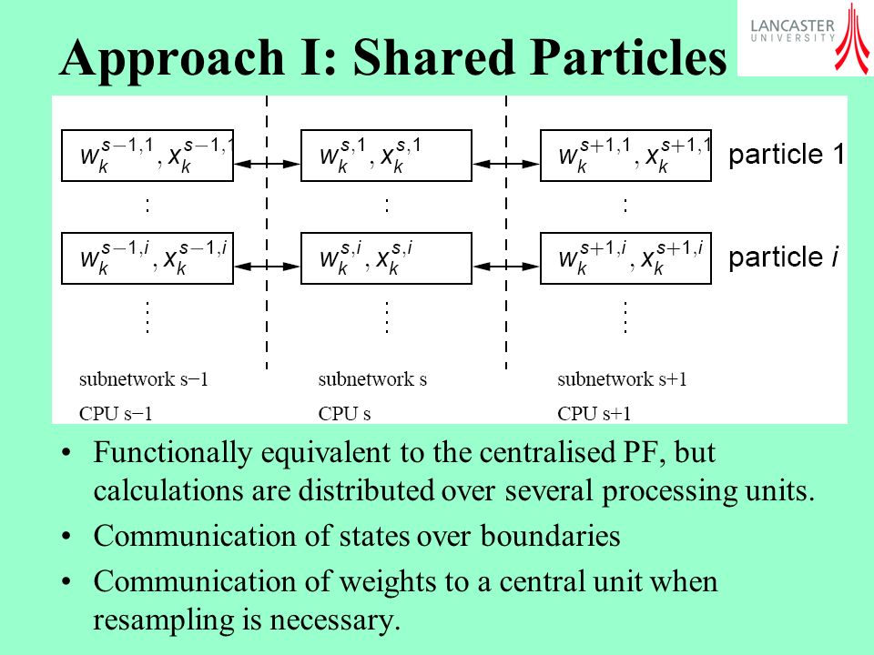 Approach I: Shared Particles Functionally equivalent to the centralised PF, but calculations are distributed over several processing units.