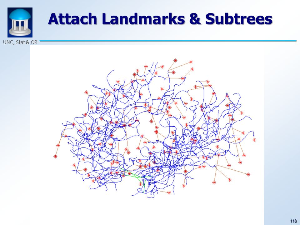 116 UNC, Stat & OR Attach Landmarks & Subtrees