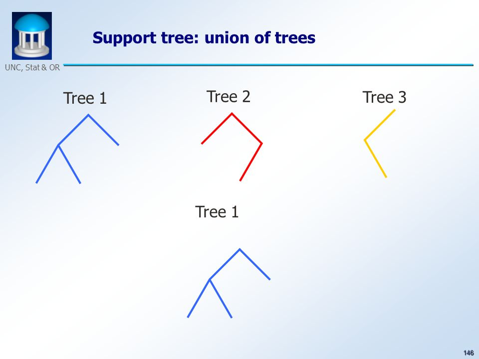 146 UNC, Stat & OR Support tree: union of trees Tree 1 Tree 2 Tree 3 Tree 1