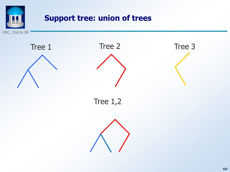 147 UNC, Stat & OR Tree 1 Tree 2 Tree 3 Tree 1,2 Support tree: union of trees