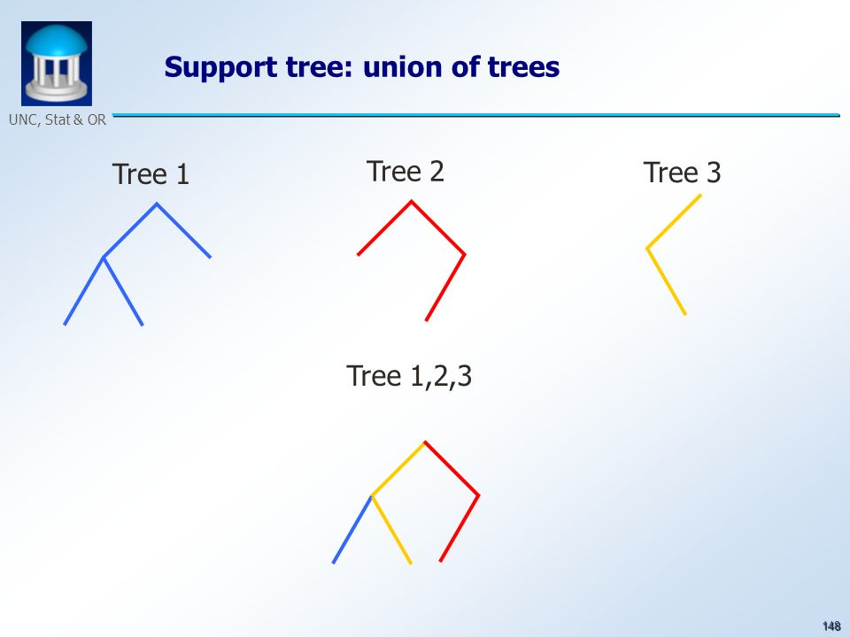 148 UNC, Stat & OR Tree 1 Tree 2 Tree 3 Tree 1,2,3 Support tree: union of trees