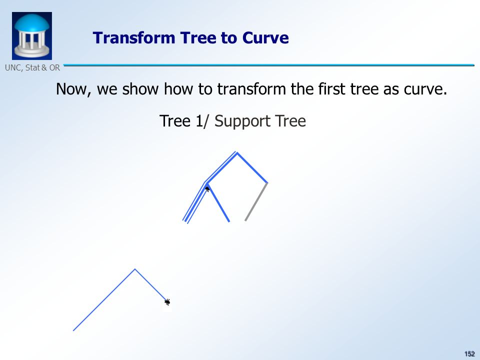 152 UNC, Stat & OR Transform Tree to Curve Now, we show how to transform the first tree as curve. Tree 1/ Support Tree