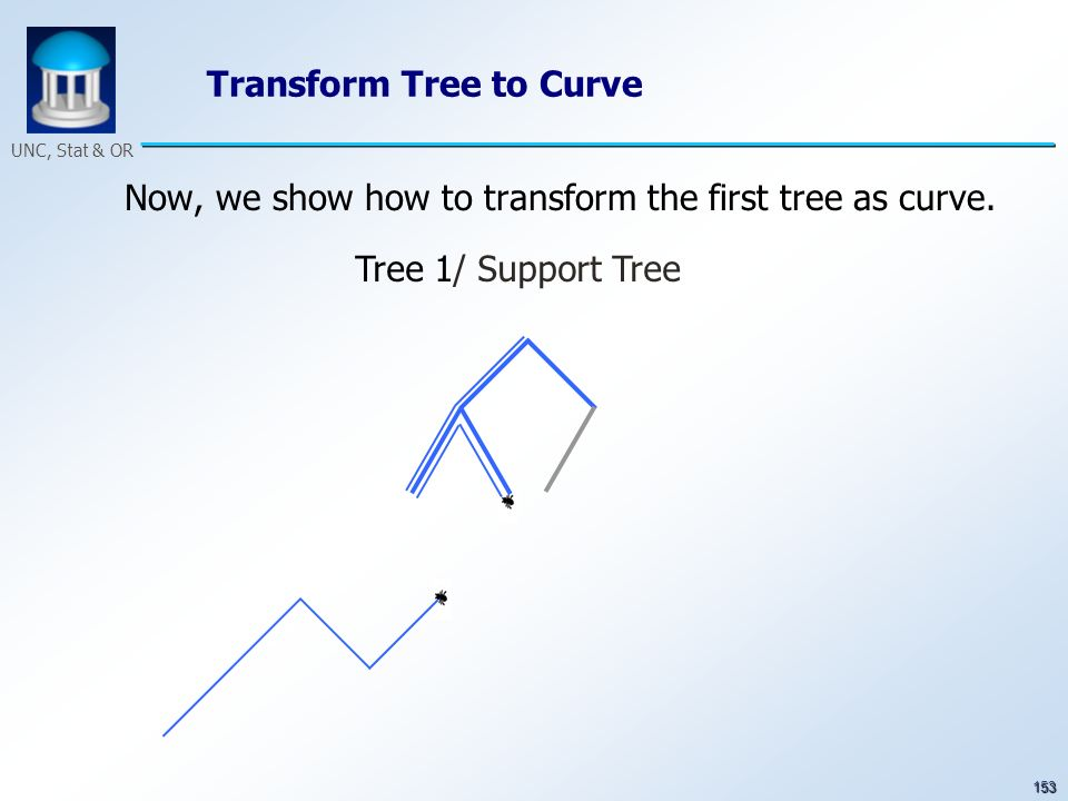 153 UNC, Stat & OR Transform Tree to Curve Now, we show how to transform the first tree as curve. Tree 1/ Support Tree