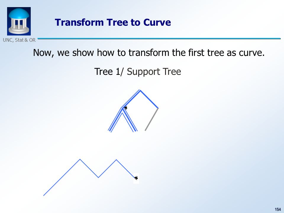 154 UNC, Stat & OR Transform Tree to Curve Now, we show how to transform the first tree as curve. Tree 1/ Support Tree