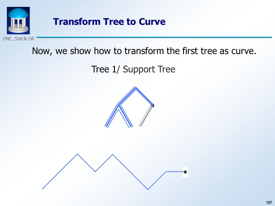 157 UNC, Stat & OR Transform Tree to Curve Now, we show how to transform the first tree as curve. Tree 1/ Support Tree