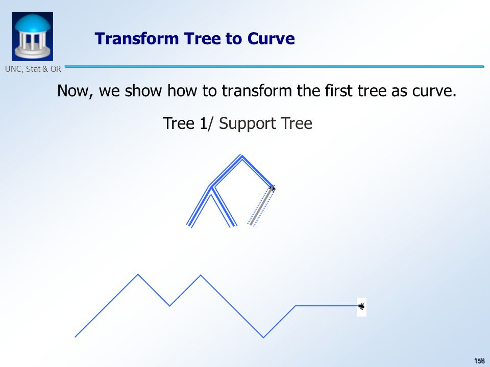158 UNC, Stat & OR Transform Tree to Curve Now, we show how to transform the first tree as curve. Tree 1/ Support Tree