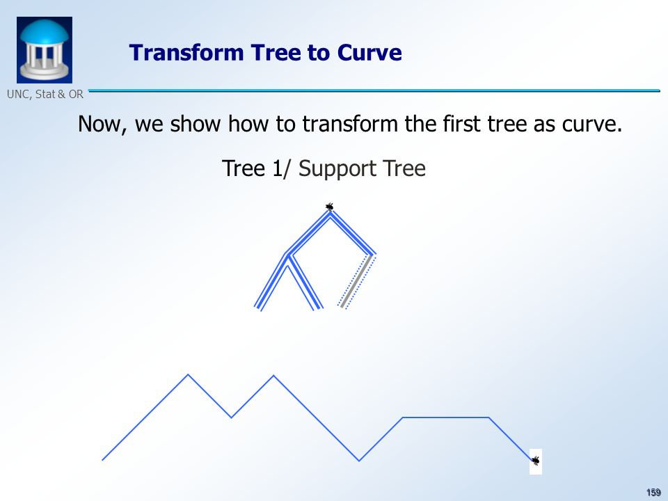 159 UNC, Stat & OR Transform Tree to Curve Now, we show how to transform the first tree as curve. Tree 1/ Support Tree