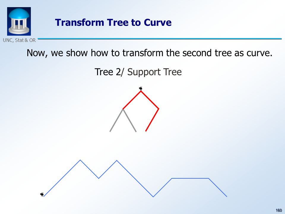 160 UNC, Stat & OR Transform Tree to Curve Now, we show how to transform the second tree as curve. Tree 2/ Support Tree