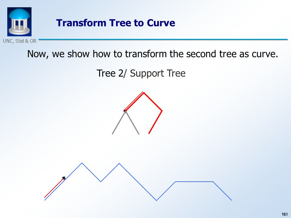 161 UNC, Stat & OR Transform Tree to Curve Now, we show how to transform the second tree as curve. Tree 2/ Support Tree