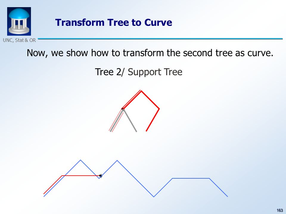 163 UNC, Stat & OR Transform Tree to Curve Now, we show how to transform the second tree as curve. Tree 2/ Support Tree