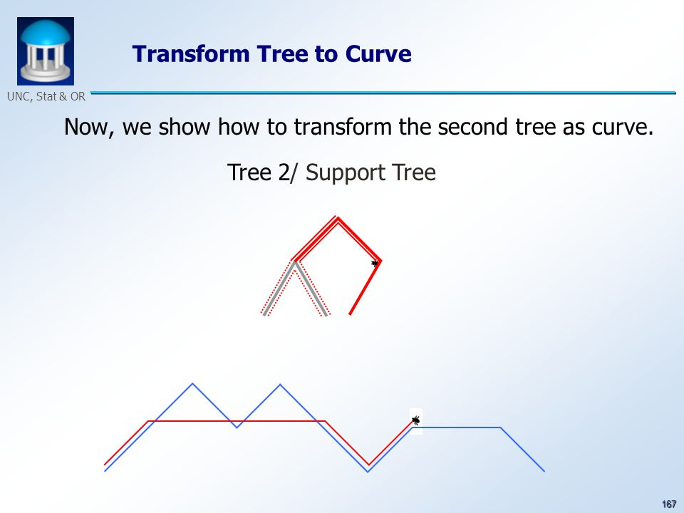 167 UNC, Stat & OR Transform Tree to Curve Now, we show how to transform the second tree as curve. Tree 2/ Support Tree