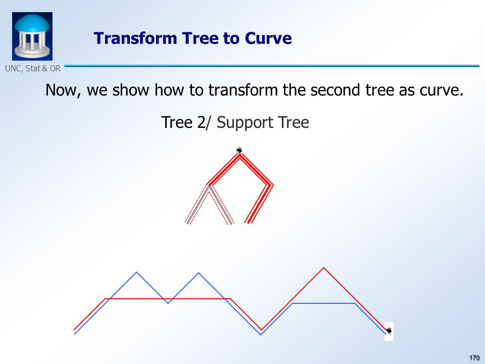 170 UNC, Stat & OR Transform Tree to Curve Now, we show how to transform the second tree as curve. Tree 2/ Support Tree