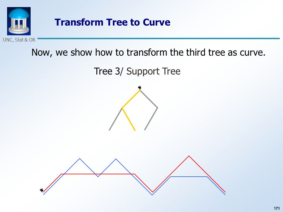 171 UNC, Stat & OR Transform Tree to Curve Now, we show how to transform the third tree as curve. Tree 3/ Support Tree